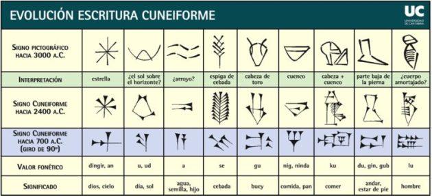 la-ciencia-en-mesopotamia-escritura-cuneiforme-768x350